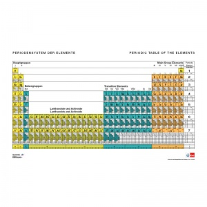 Periodic Table of Elements with Electron Configurations